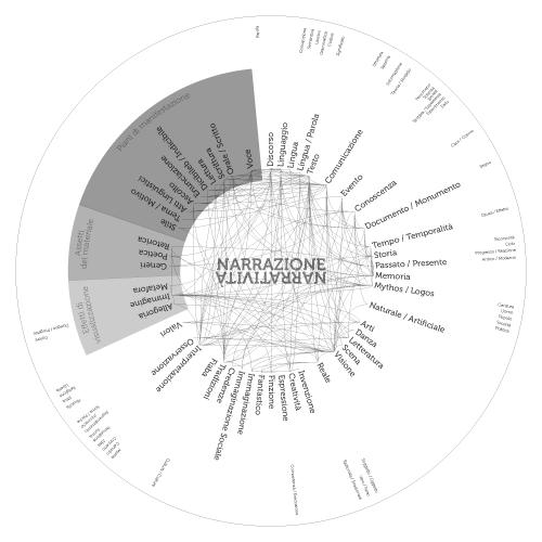 Mappa pentale Narratività
