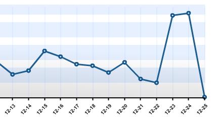 anomalie-statistiche-natalizie-1